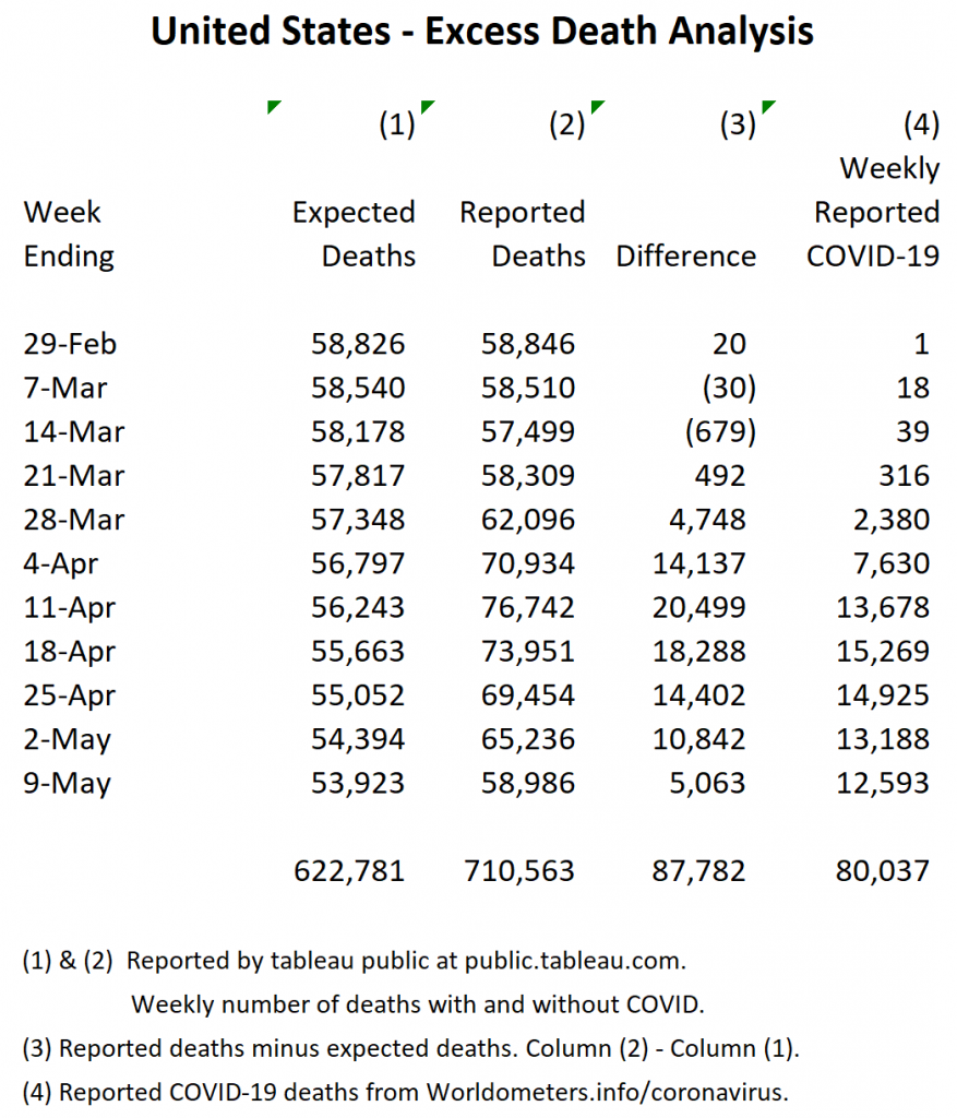 Chart and analysis created by Sally Hendrick. Data sources: public.tableau.com and worldometers.info/coronavirus.