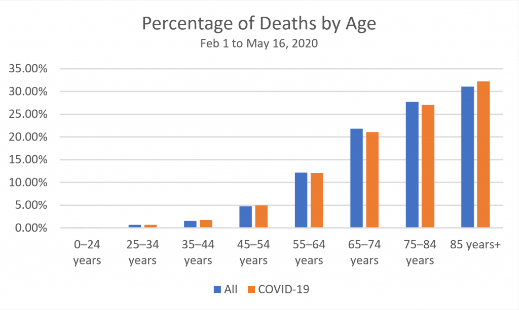 Chart created by Sally Hendrick: Percentage of deaths by age group in the U.S. for weeks ending Feb 1 to May 16. Data source: CDC.gov.