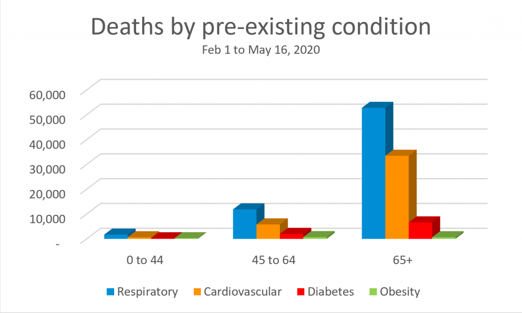 Chart created by Sally Hendrick: Deaths by pre-existing condition for the weeks ending Feb 1 to May 20 from the CDC website, Table 4 of provisional death counts for COVID-19.